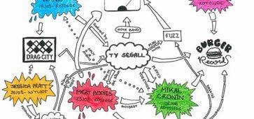Ty Segall un véritable chef de famille do-it-yourself botanique ty segall pass family